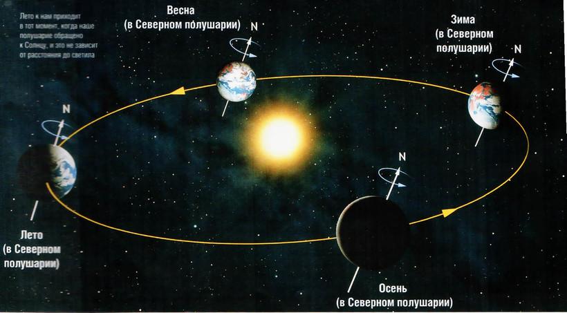 какие планетки видны в южном полушарии