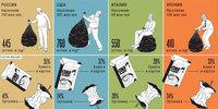 Семь дней мусора: фотопроект, показывающий ужас цивилизации потребления