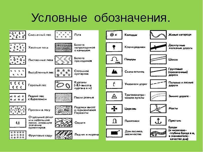 условные знаки плана местности в картинках стенах жителей