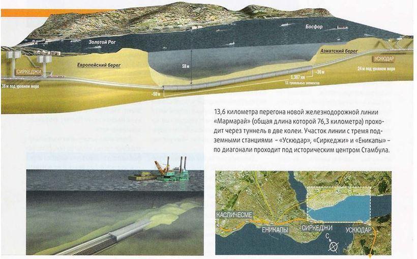 Как Турция построила сверхпрочный тоннель под Босфором, соединивший Европу и Азию